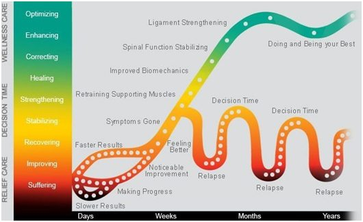 phases of Chiropractic care
